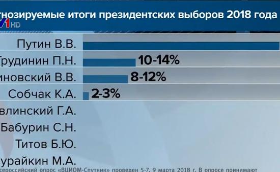 Nga bắt đầu bầu cử Tổng thống