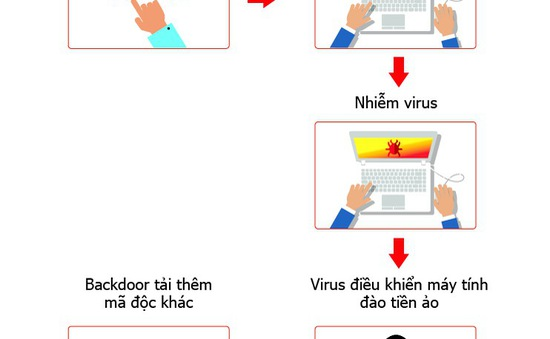 Hàng trăm nghìn máy tính tại Việt Nam nhiễm virus đào tiền ảo