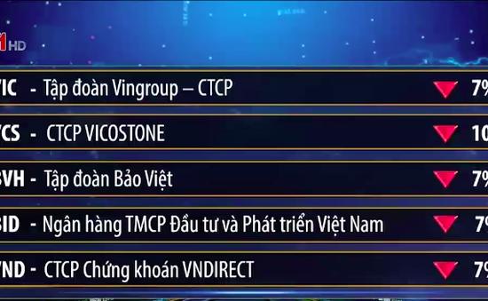 VN-Index mất mốc hỗ trợ 1.000 điểm
