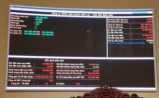 Xác định lại giá trị thương hiệu Lọc hóa dầu Bình Sơn tăng 53,7 tỷ đồng