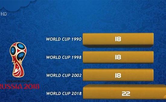 Kỷ lục penalty FIFA World Cup™ 2018