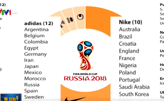 World Cup - Cuộc chiến quyết liệt giữa các thương hiệu thể thao