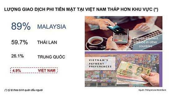Việt Nam vẫn còn chi tiêu bằng tiền mặt tới 90%