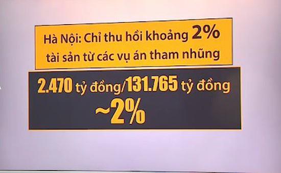Hà Nội: Chỉ thu hồi khoảng 2% tài sản từ các vụ án tham nhũng