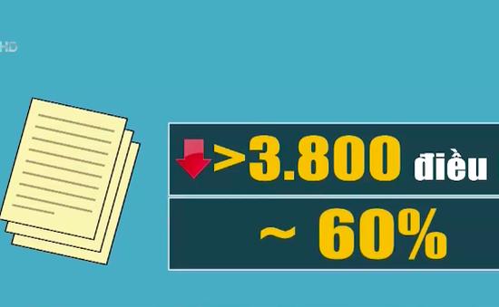 31,6% điều kiện kinh doanh đã được cắt giảm