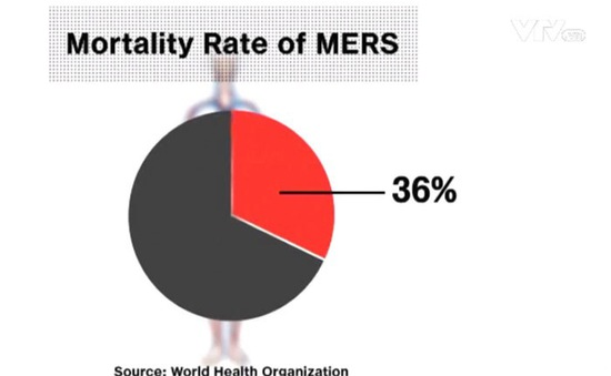 Sự nguy hiểm của virus Mers-CoV