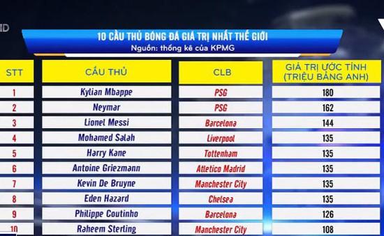 10 cầu thủ đắt giá nhất thế giới