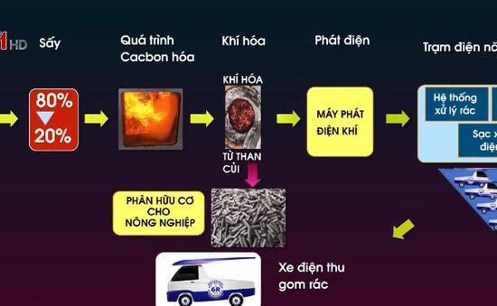 TP.HCM: Thương mại hóa công nghệ xử lý rác mới