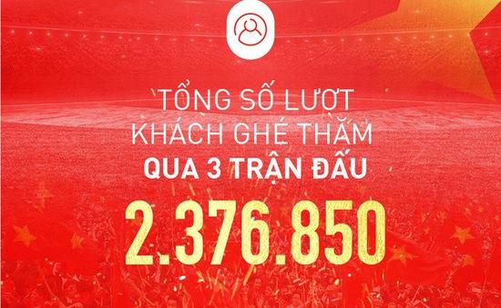 Hơn 2 triệu lượt truy cập mua vé online các trận sân nhà của ĐT Việt Nam tại vòng loại World Cup 2022