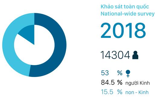 10 năm thực hiện Chỉ số hiệu quả quản trị và hành chính công cấp tỉnh ở Việt Nam