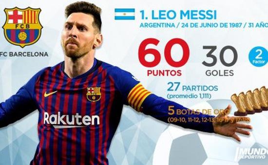 Giày vàng châu Âu: Messi vẫn dẫn đầu, Ronaldo hụt hơi