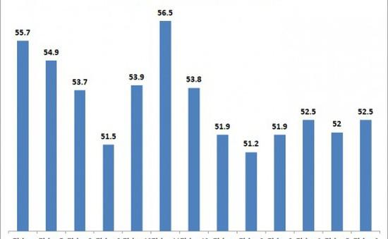 PMI của Việt Nam trở lại mức cao trong tháng 6