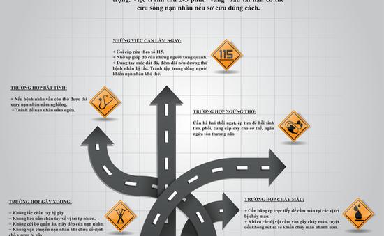 INFOGRAPHIC: Sơ cứu cho người bị tai nạn giao thông