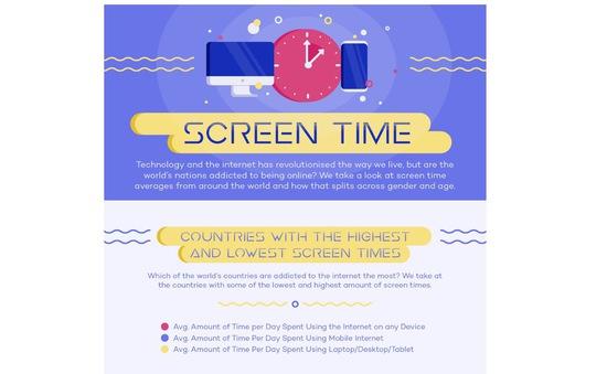 Quốc gia dành nhiều thời gian online nhất thế giới