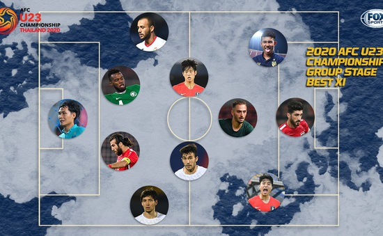 Đội hình tiêu biểu vòng bảng U23 châu Á 2020: Chủ nhà Thái Lan góp mặt 2 đại diện
