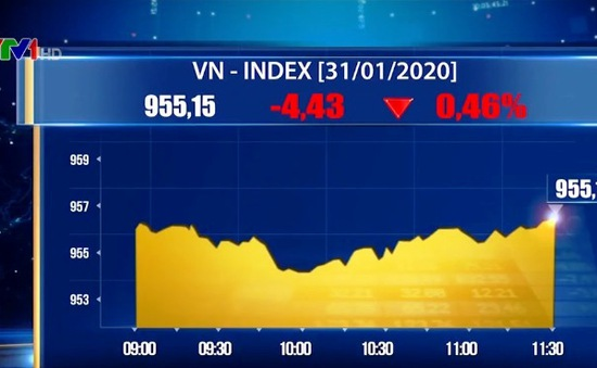 VN-Index giảm nhẹ