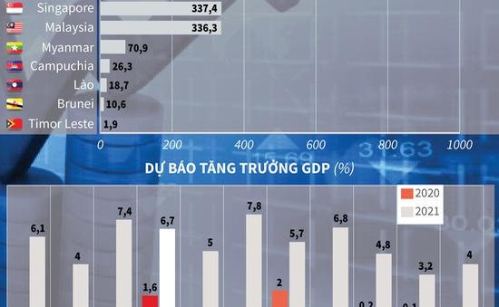 [INFOGRAPHIC] Việt Nam - Nền kinh tế lớn thứ 4 Đông Nam Á