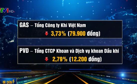 VN-Index mất mốc 900 điểm