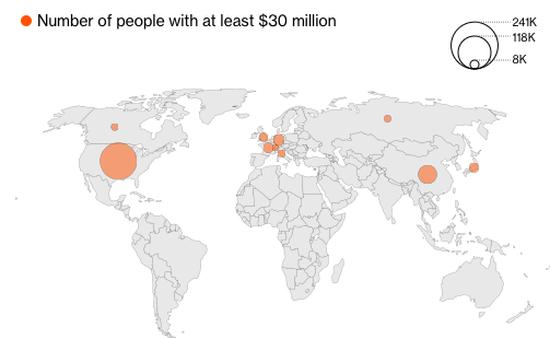 Mỹ vẫn vượt Trung Quốc về số người siêu giàu mới