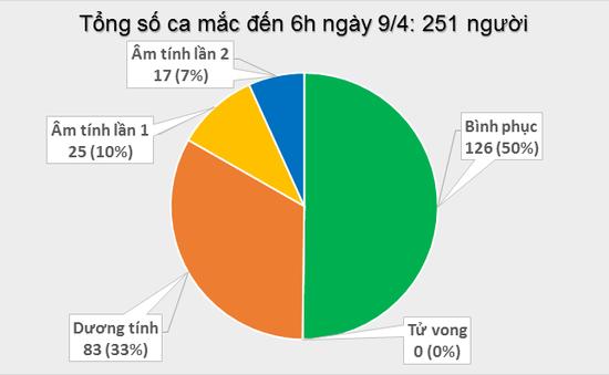 Đến 6h ngày 9/4: Cả nước không ghi nhận ca mắc COVID-19 mới