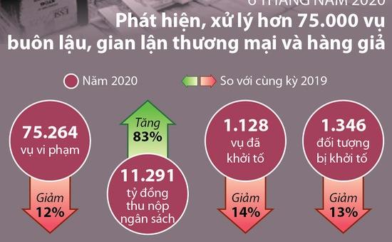 6 tháng năm 2020, xử lý hơn 75.000 vụ buôn lậu, gian lận thương mại và hàng giả