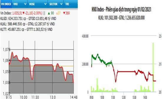 VN-Index giảm hơn 21 điểm phiên đầu tuần