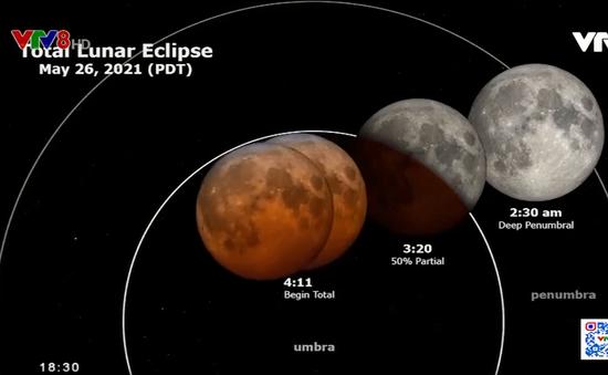 Xuất hiện hiện tượng siêu trăng máu và nguyệt thực toàn phần