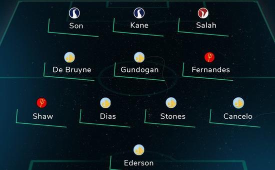 Đội hình tiêu biểu mùa giải Ngoại hạng Anh: Man City áp đảo!