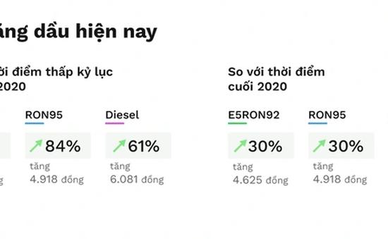 """Giá xăng dầu biến động ra sao trong """"2 năm COVID-19""""?"""