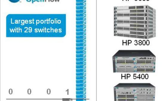 HP cung cấp giải pháp mạng kết hợp dây và không dây