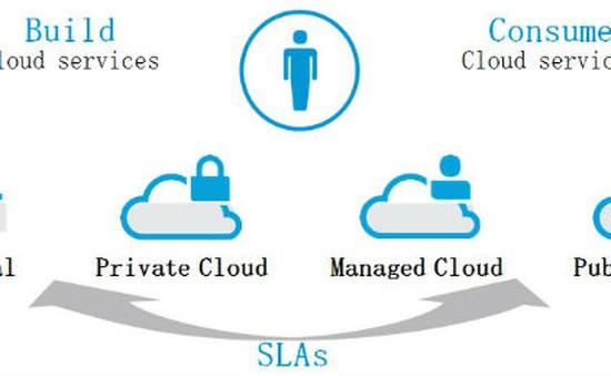 HP phát triển điện toán đám mây