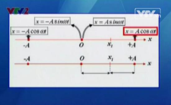 BTKT môn Vật lý: Các bài toán cơ bản trong dao động điều hòa