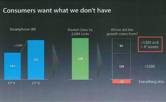 Apple thừa nhận cần một iPhone lớn hơn