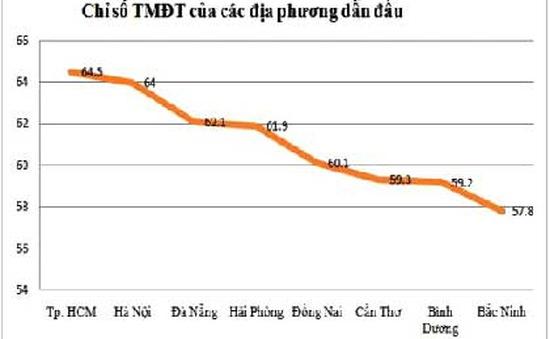 Hà Nội, TP.HCM: Top 5 ứng dụng TMĐT tốt nhất