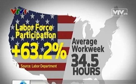 Thị trường lao động Mỹ cải thiện, thu nhập không tăng