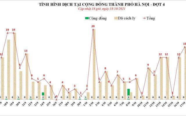 Hà Nội ghi nhận thêm 5 ca dương tính với SARS-CoV-2
