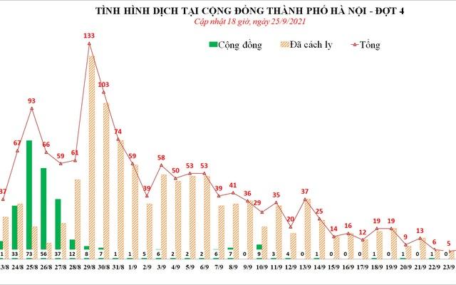 24h qua, Hà Nội ghi nhận tổng cộng 4 ca mắc COVID-19
