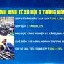 GDP tăng 5,73% trong 6 tháng đầu năm