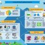 Chuyển đổi kỹ thuật số ưu tiên mô hình đám mây lai