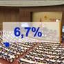 Chính phủ quyết tâm đạt mục tiêu tăng trưởng GDP 6,7%