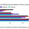 Tỷ lệ nữ lãnh đạo DN Việt Nam cao nhất Đông Nam Á