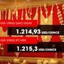 Giá vàng châu Á tăng do Brexit
