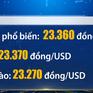 Tỷ giá trung tâm tiếp tục tăng 4 đồng