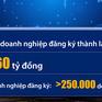 Từ 1/8, Hà Nội sẽ hỗ trợ toàn bộ chi phí thành lập doanh nghiệp