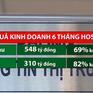 HOSE: Lợi nhuận tăng gấp đôi trong nửa đầu năm