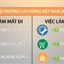 Việt Nam sẽ mất 1,8 triệu việc làm trong 10 năm tới