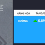 Giá đường thế giới tăng nhẹ khi Trung Quốc thúc đẩy nhu cầu nhập khẩu đường