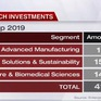 Xu hướng đầu tư vào công ty khởi nghiệp công nghệ tiên phong tại Singapore