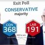 Tương lai cho nước Anh khi Đảng Bảo thủ chiến thắng