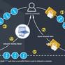Dịch vụ bảo mật thông tin cá nhân tại Thái Lan